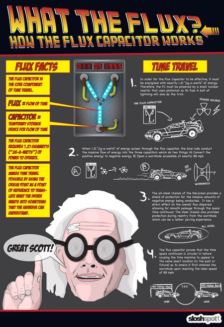 Back to the Future Flux Capacitor infographic