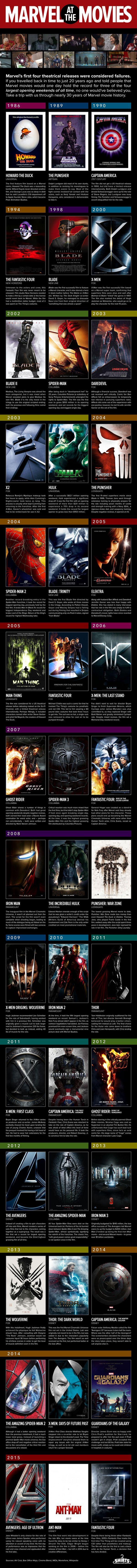 Marvel Movie Infographic