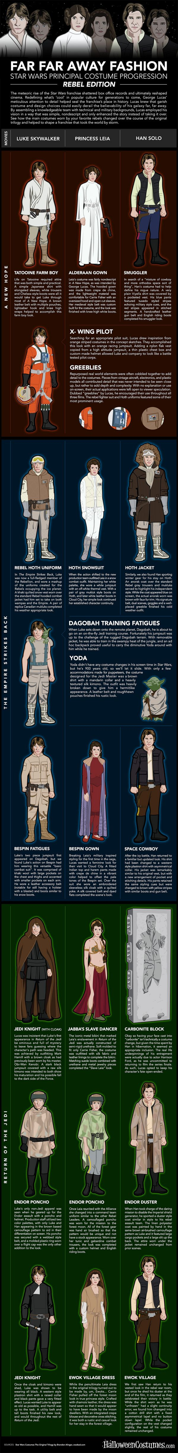 Star Wars Costumes Infographic