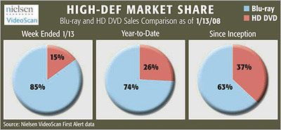 High-Def Market Share