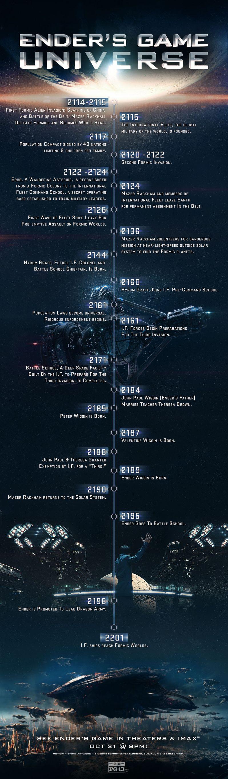 <strong><em>Ender's Game</em></strong> Universe Infographic