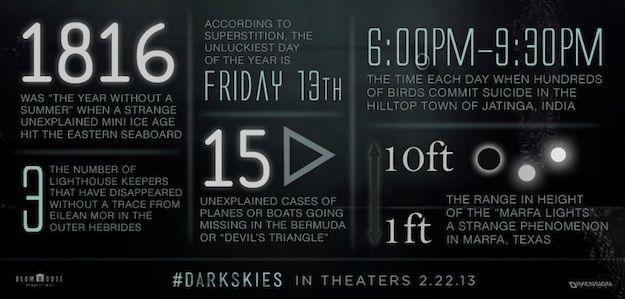 <strong><em>Dark Skies</em></strong> Infographic